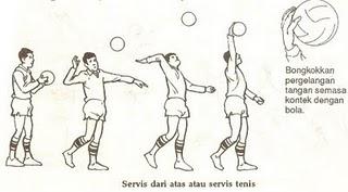 Teknik Dalam Bermain Bola Voli